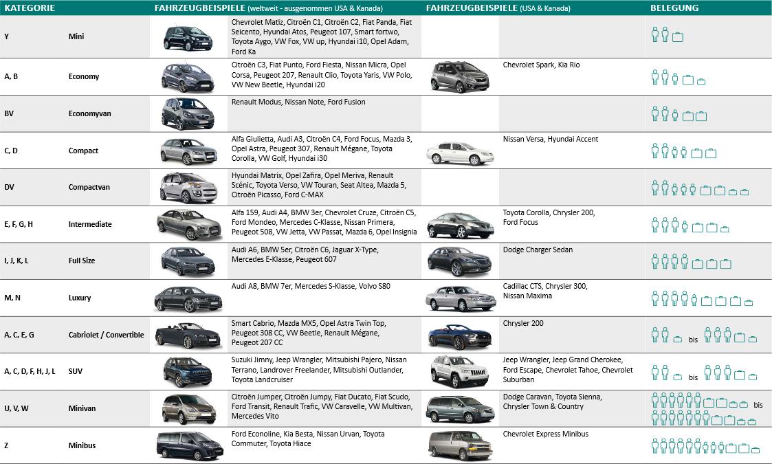sunny cars usa mietwagen gratis upgrade auf intermediate. Black Bedroom Furniture Sets. Home Design Ideas